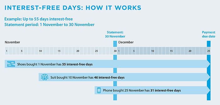 Interest free days example